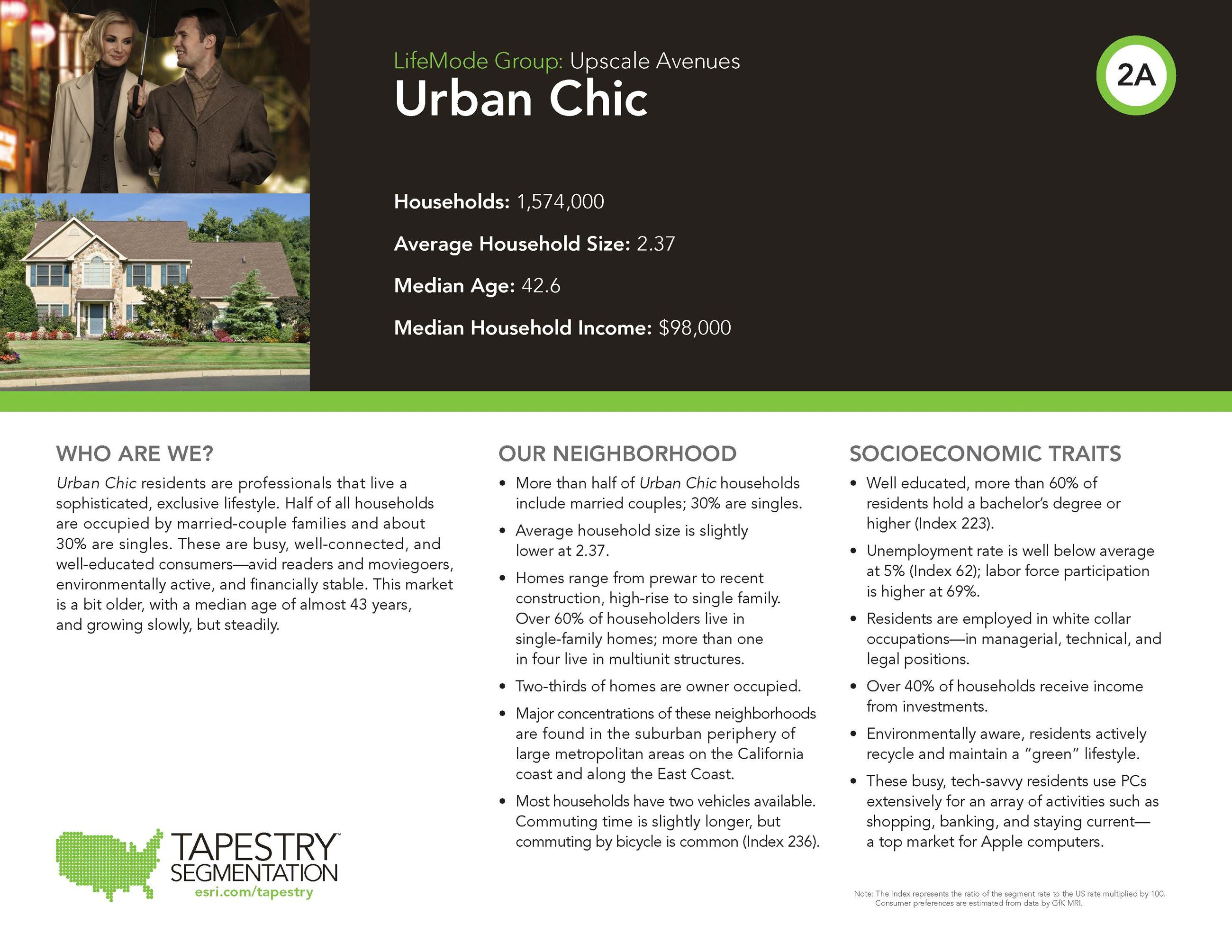 Urban Chic Population profile